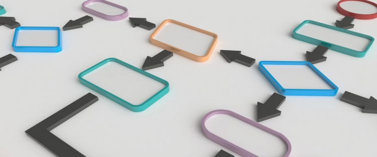 Fluxograma das Etapas do Processo do Comissionamento